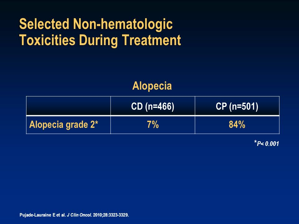 Selected Non-hematologic Toxicities During Treatment CD (n=466)CP (n=501) Alopecia grade 2*7%84% Alopecia * P< 0.001 Pujade-Lauraine E et al. J Clin O