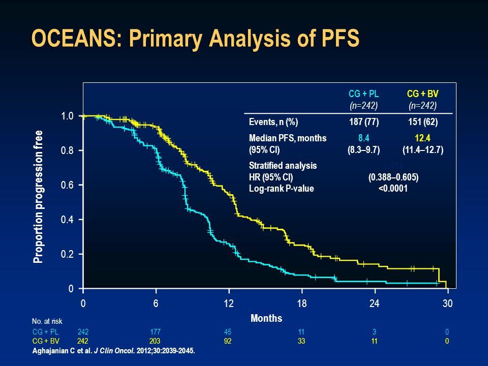242177451130CG + PL OCEANS: Primary Analysis of PFS CG + PL (n=242) CG + BV (n=242) Events, n (%) 187 (77)151 (62) Median PFS, months (95% CI) 8.4 (8.