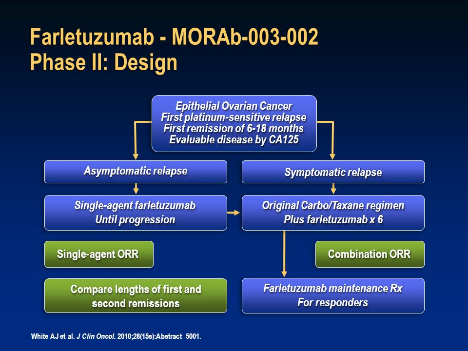 Asymptomatic relapse Single-agent farletuzumab Until progression Single-agent farletuzumab Until progression Single-agent ORR Compare lengths of first