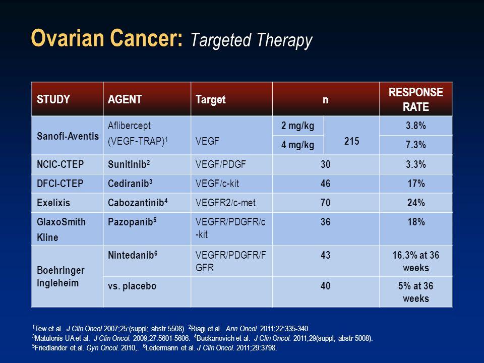 Ovarian Cancer: Targeted Therapy STUDYAGENTTargetn RESPONSE RATE Sanofi-Aventis Aflibercept (VEGF-TRAP) 1 VEGF 2 mg/kg 215 3.8% 4 mg/kg7.3% NCIC-CTEPS