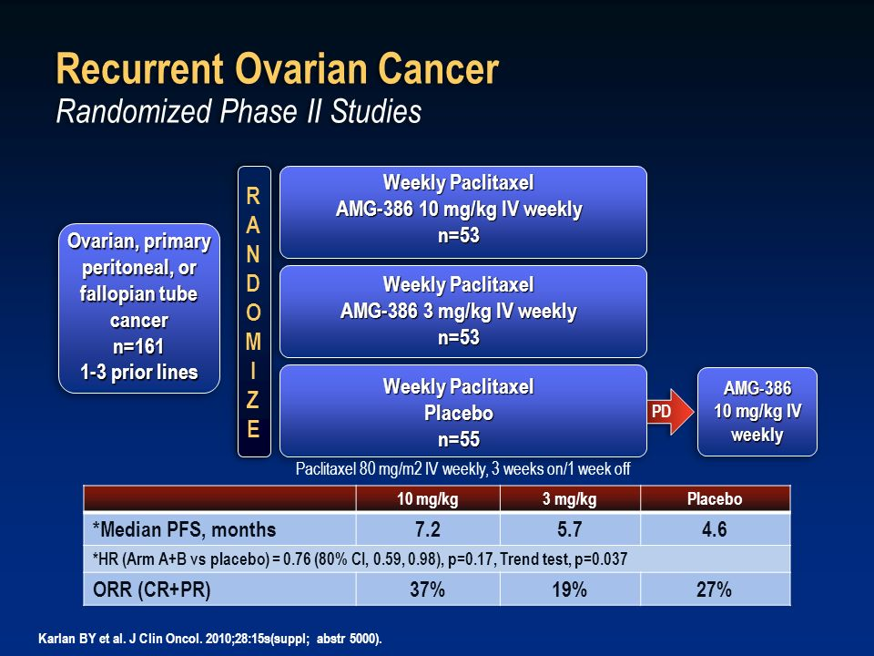PD Recurrent Ovarian Cancer Randomized Phase II Studies Weekly Paclitaxel AMG-386 10 mg/kg IV weekly n=53 Weekly Paclitaxel AMG-386 3 mg/kg IV weekly