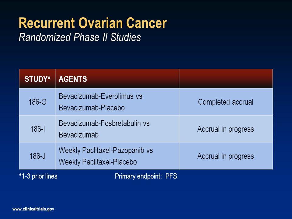 Recurrent Ovarian Cancer Randomized Phase II Studies STUDY*AGENTS 186-G Bevacizumab-Everolimus vs Bevacizumab-Placebo Completed accrual 186-I Bevacizu