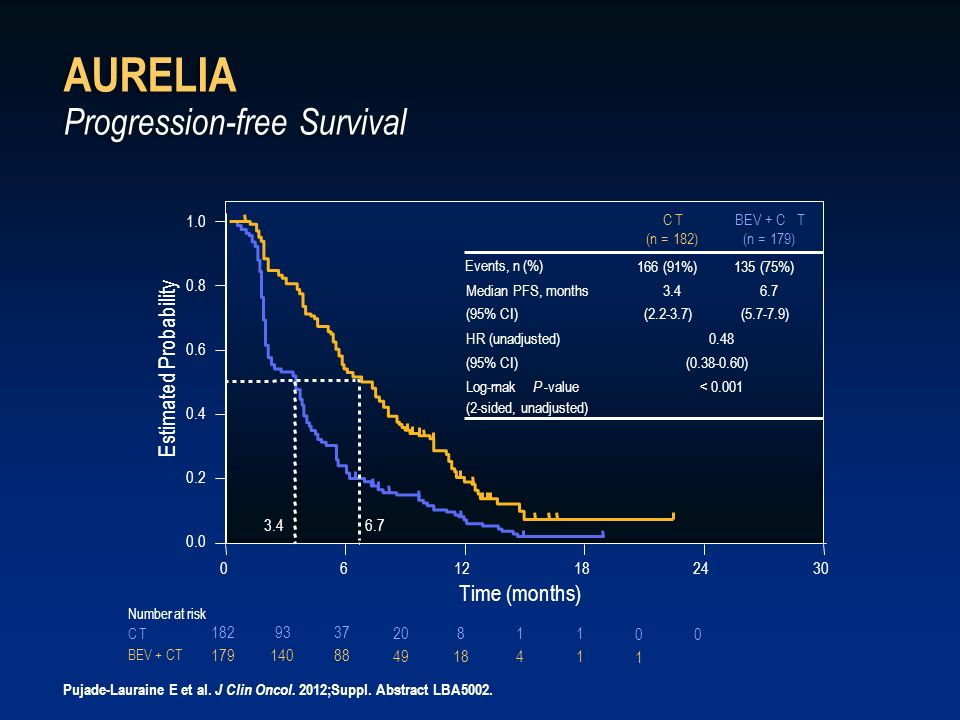 AURELIA Progression-free Survival Pujade-Lauraine E et al. J Clin Oncol. 2012;Suppl. Abstract LBA5002.