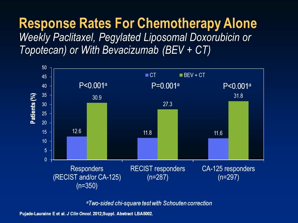 Response Rates For Chemotherapy Alone Weekly Paclitaxel, Pegylated Liposomal Doxorubicin or Topotecan) or With Bevacizumab (BEV + CT) a Two-sided chi-