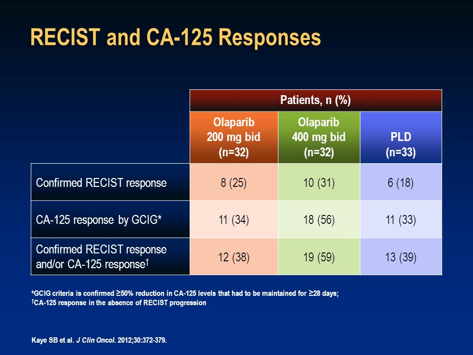 RECIST and CA-125 Responses Patients, n (%) Olaparib 200 mg bid (n=32) Olaparib 400 mg bid (n=32) PLD (n=33) Confirmed RECIST response8 (25)10 (31)6 (
