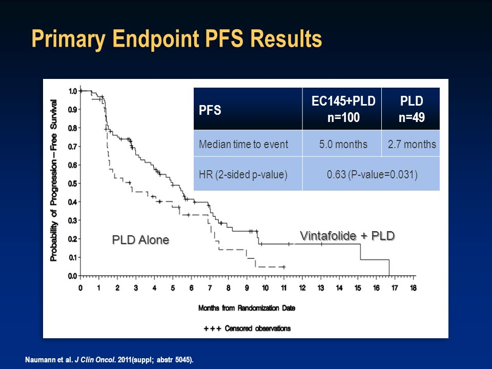 Primary Endpoint PFS Results PFS EC145+PLD n=100 PLD n=49 Median time to event5.0 months2.7 months HR (2-sided p-value)0.63 (P-value=0.031) PLD Alone