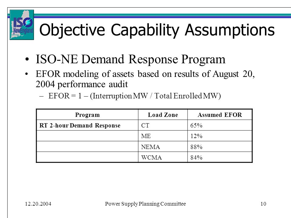12.20.2004Power Supply Planning Committee10 Objective Capability Assumptions ISO-NE Demand Response Program EFOR modeling of assets based on results of August 20, 2004 performance audit –EFOR = 1 – (Interruption MW / Total Enrolled MW) ProgramLoad ZoneAssumed EFOR RT 2-hour Demand ResponseCT65% ME12% NEMA88% WCMA84%