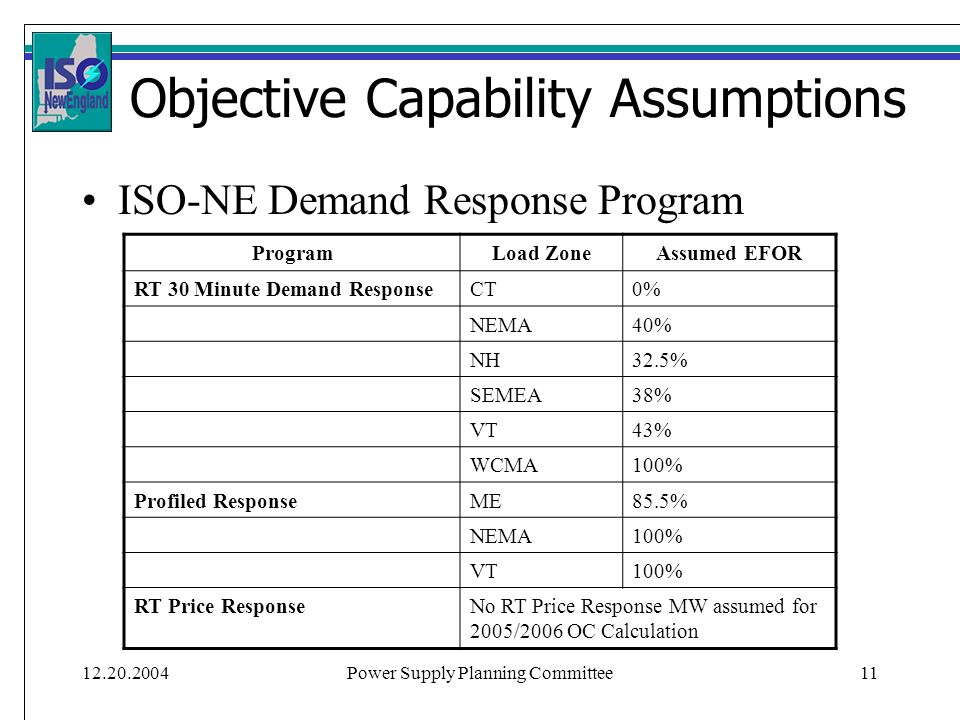 12.20.2004Power Supply Planning Committee11 Objective Capability Assumptions ProgramLoad ZoneAssumed EFOR RT 30 Minute Demand ResponseCT0% NEMA40% NH32.5% SEMEA38% VT43% WCMA100% Profiled ResponseME85.5% NEMA100% VT100% RT Price ResponseNo RT Price Response MW assumed for 2005/2006 OC Calculation ISO-NE Demand Response Program