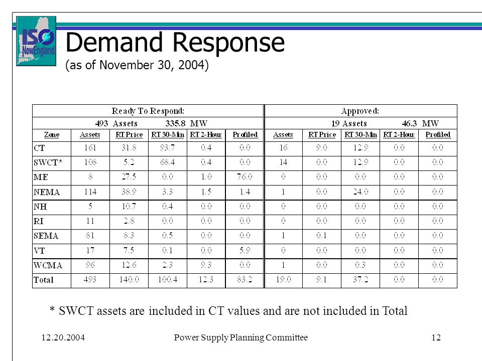 12.20.2004Power Supply Planning Committee12 Demand Response (as of November 30, 2004) * SWCT assets are included in CT values and are not included in