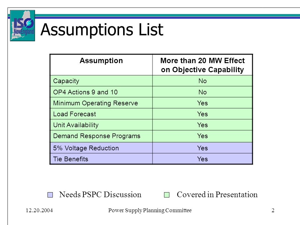 12.20.2004Power Supply Planning Committee2 Assumptions List AssumptionMore than 20 MW Effect on Objective Capability CapacityNo OP4 Actions 9 and 10No Minimum Operating ReserveYes Load ForecastYes Unit AvailabilityYes Demand Response ProgramsYes 5% Voltage ReductionYes Tie BenefitsYes Needs PSPC DiscussionCovered in Presentation