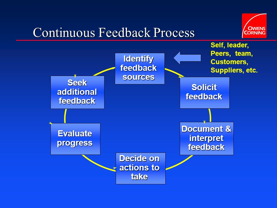 Continuous Feedback Process Identify feedback sources Solicit feedback Document & interpret feedback Seek additional feedback Decide on actions to tak
