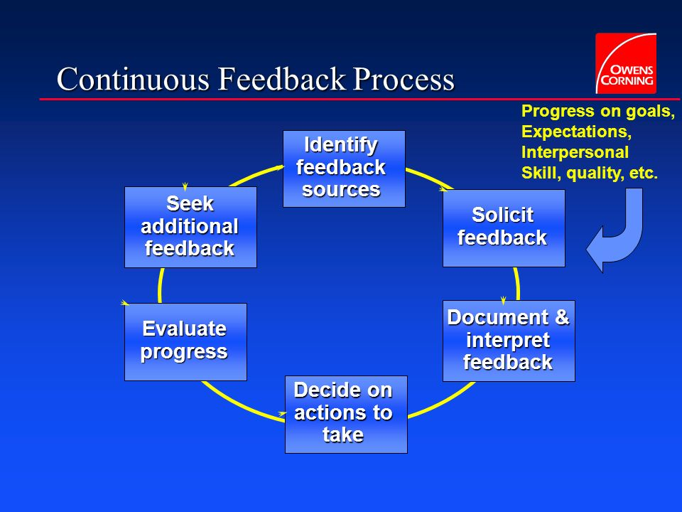Continuous Feedback Process Identify feedback sources Solicit feedback Document & interpret feedback Seek additional feedback Decide on actions to take Evaluate progress Self, leader, Peers, team, Customers, Suppliers, etc.