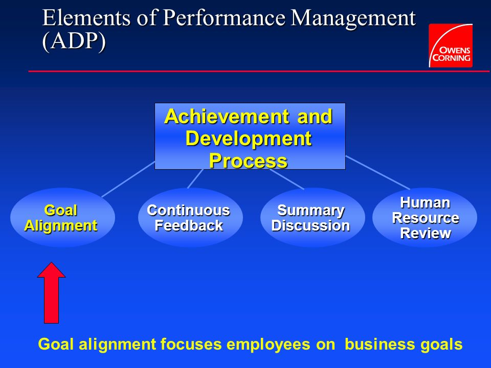 Elements of Performance Management (ADP) Achievement and Development Process Goal Alignment Continuous Feedback Summary Discussion Human Resource Review All Salaried employees Global & Multi-lingual e*Enabled Integrated (systems & processes) Jan-Feb 01 Jan – Dec Jan – Feb 02 Mar – Apr 03
