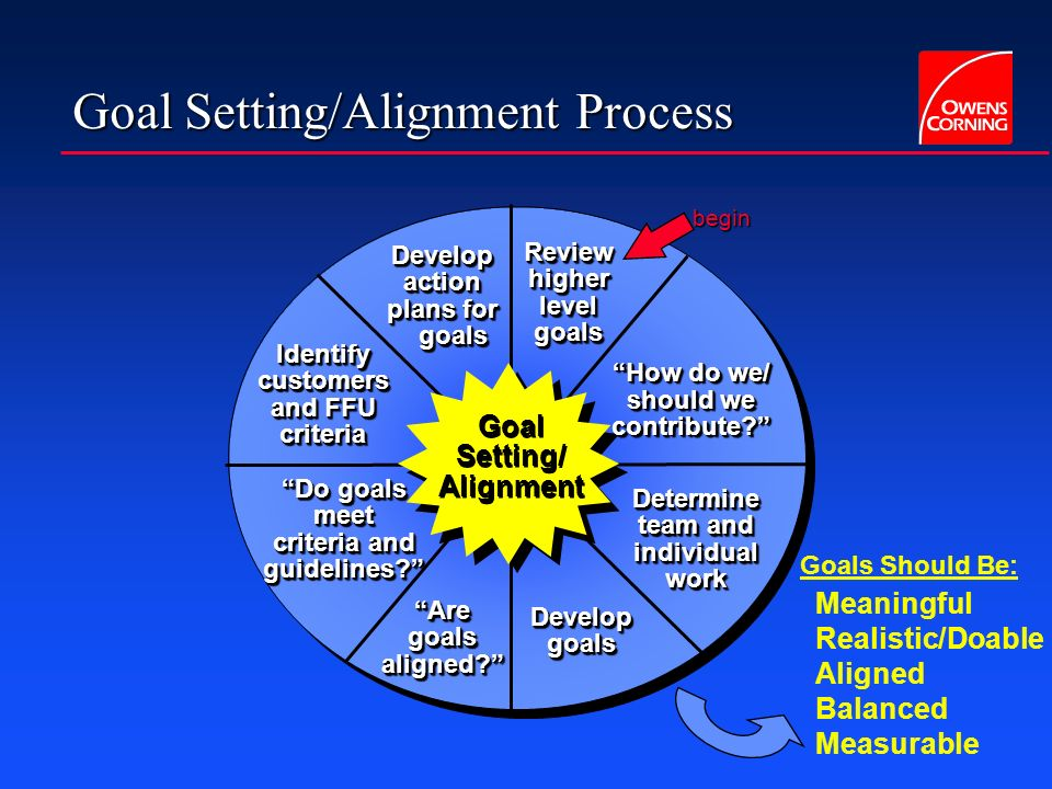 Goal Setting/Alignment Process Goal Setting/ Alignment Develop action plans for goals Review higher level goals How do we/ should we contribute? How d