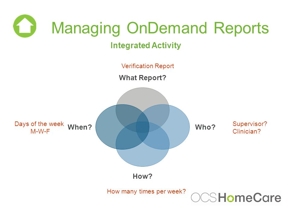 Managing OnDemand Reports Integrated Activity Days of the week M-W-F How many times per week? Supervisor? Clinician? Verification Report