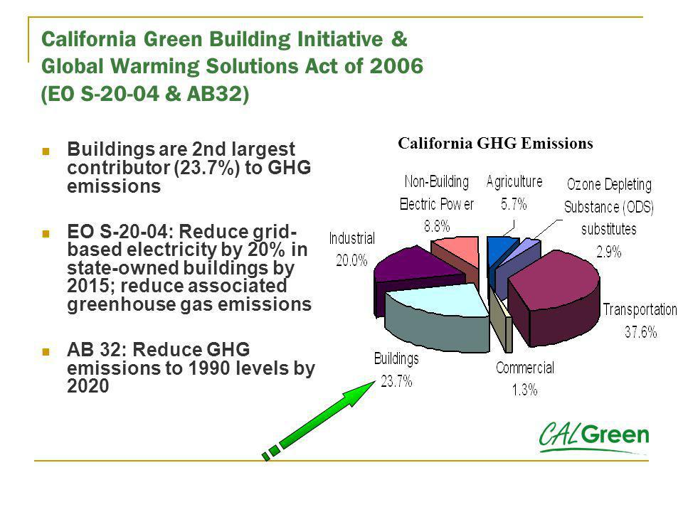 Additional resources utilized in developing California Green Building Standards Code Collaborative for High Performance Schools (CHPS) California Green Builder Leadership in Energy and Environmental Design (LEED) Green Globes Scottsdale Arizona Checklist Build It Green UC Berkeley Green Building Baseline Draft ASHRAE Standard 189P