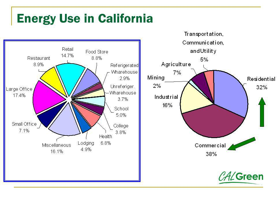 California Green Building Standards Code Overview