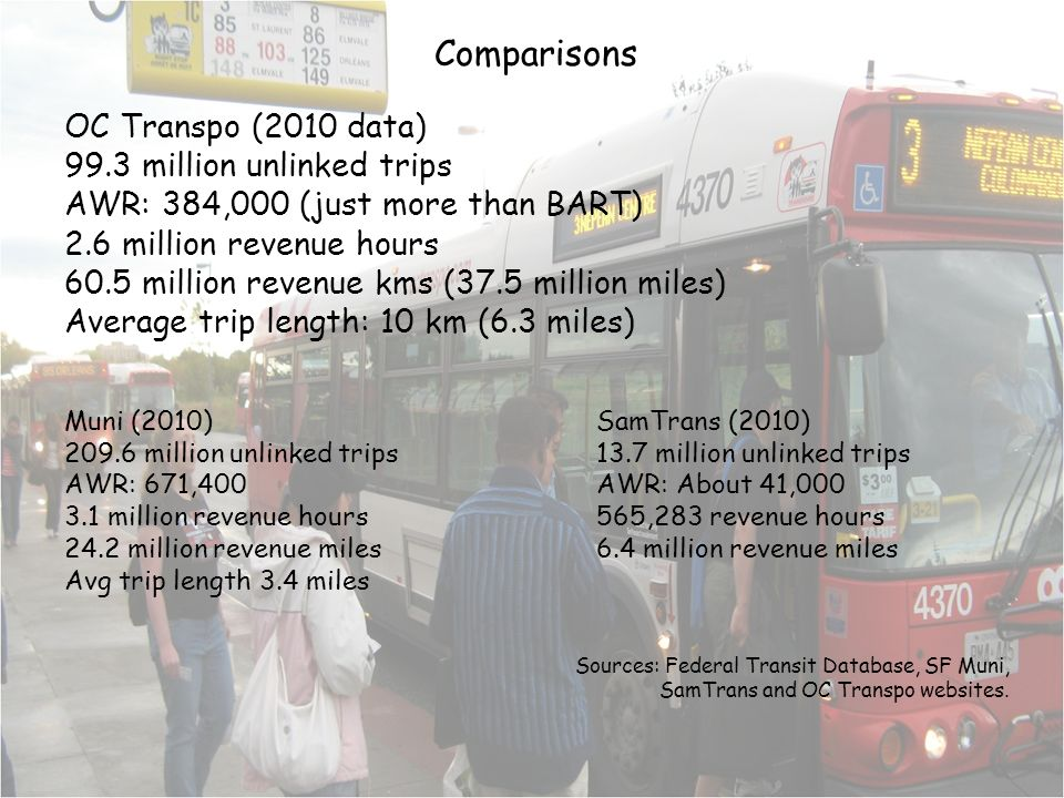 Comparisons OC Transpo (2010 data) 99.3 million unlinked trips AWR: 384,000 (just more than BART) 2.6 million revenue hours 60.5 million revenue kms (37.5 million miles) Average trip length: 10 km (6.3 miles) Muni (2010)SamTrans (2010) 209.6 million unlinked trips13.7 million unlinked trips AWR: 671,400AWR: About 41,000 3.1 million revenue hours565,283 revenue hours 24.2 million revenue miles6.4 million revenue miles Avg trip length 3.4 miles Sources: Federal Transit Database, SF Muni, SamTrans and OC Transpo websites.