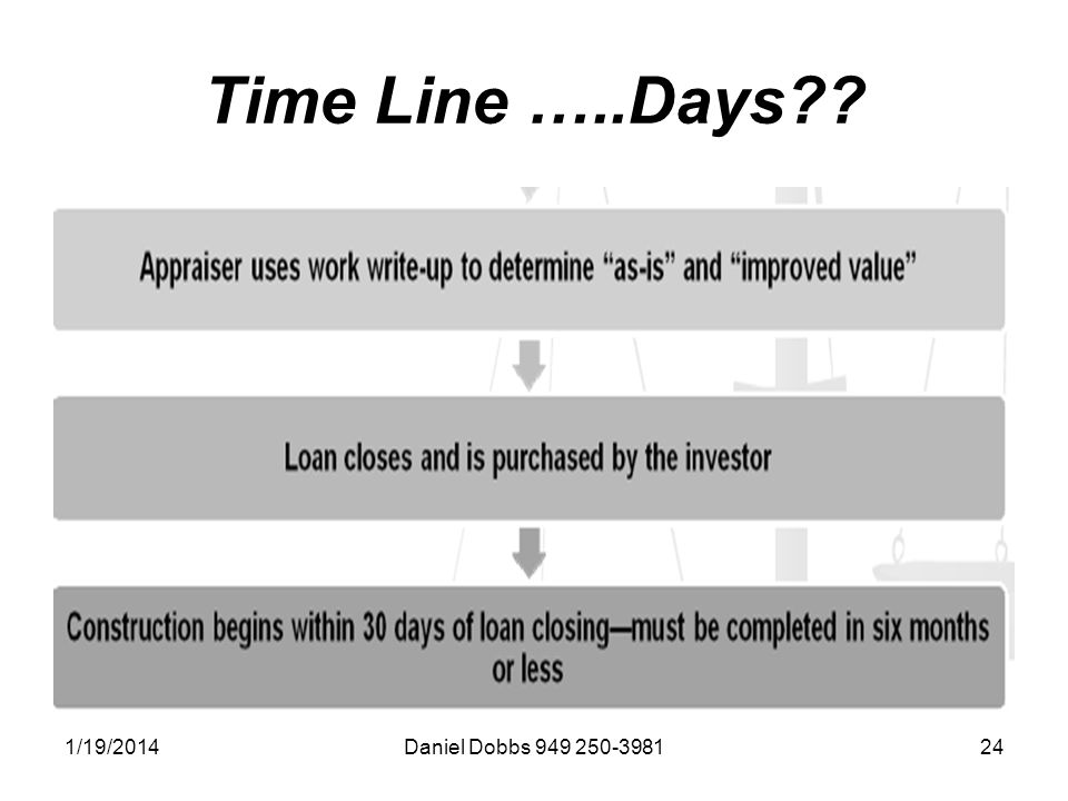 1/19/2014Daniel Dobbs 949 250-398124 Time Line …..Days??