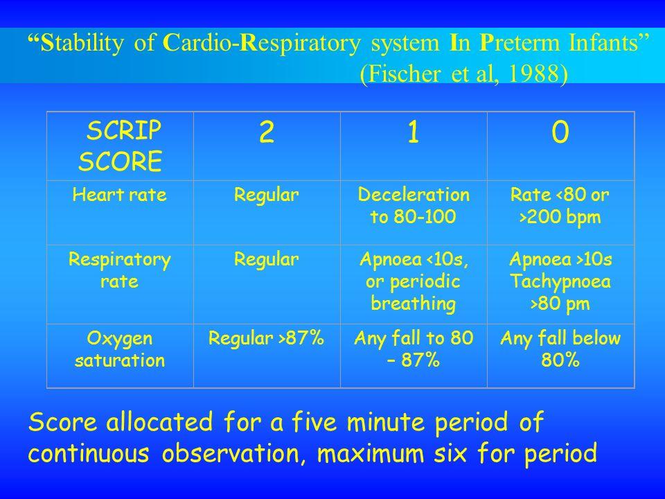 SCRIP SCORE 210 Heart rateRegularDeceleration to 80-100 Rate 200 bpm Respiratory rate RegularApnoea <10s, or periodic breathing Apnoea >10s Tachypnoea