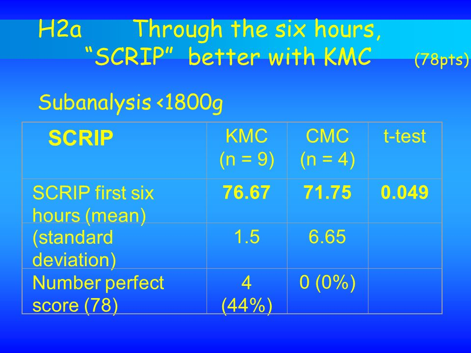 H2aThrough the six hours, SCRIP better with KMC (78pts) Subanalysis <1800g SCRIP KMC (n = 9) CMC (n = 4) t-test SCRIP first six hours (mean) 76.6771.7