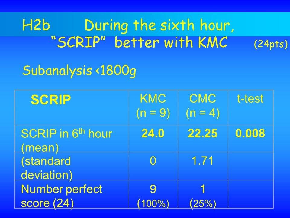 H2b During the sixth hour, SCRIP better with KMC (24pts) Subanalysis <1800g SCRIP KMC (n = 9) CMC (n = 4) t-test SCRIP in 6 th hour (mean) 24.022.250.