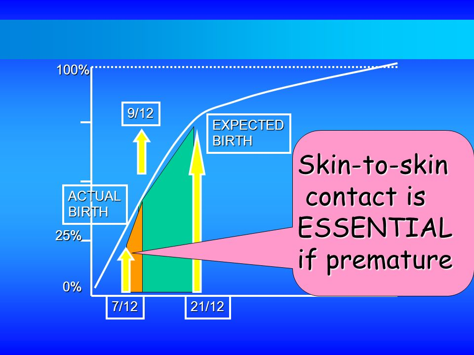100% 25% 0% EXPECTEDBIRTH 21/12 ACTUALBIRTH 7/12 9/12 Skin-to-skin contact is contact isESSENTIAL if premature