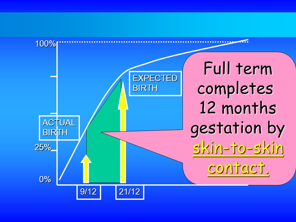 100% 25% 0% Full term completes 12 months gestation by skin-to-skincontact. EXPECTEDBIRTH 21/12 ACTUALBIRTH 9/12