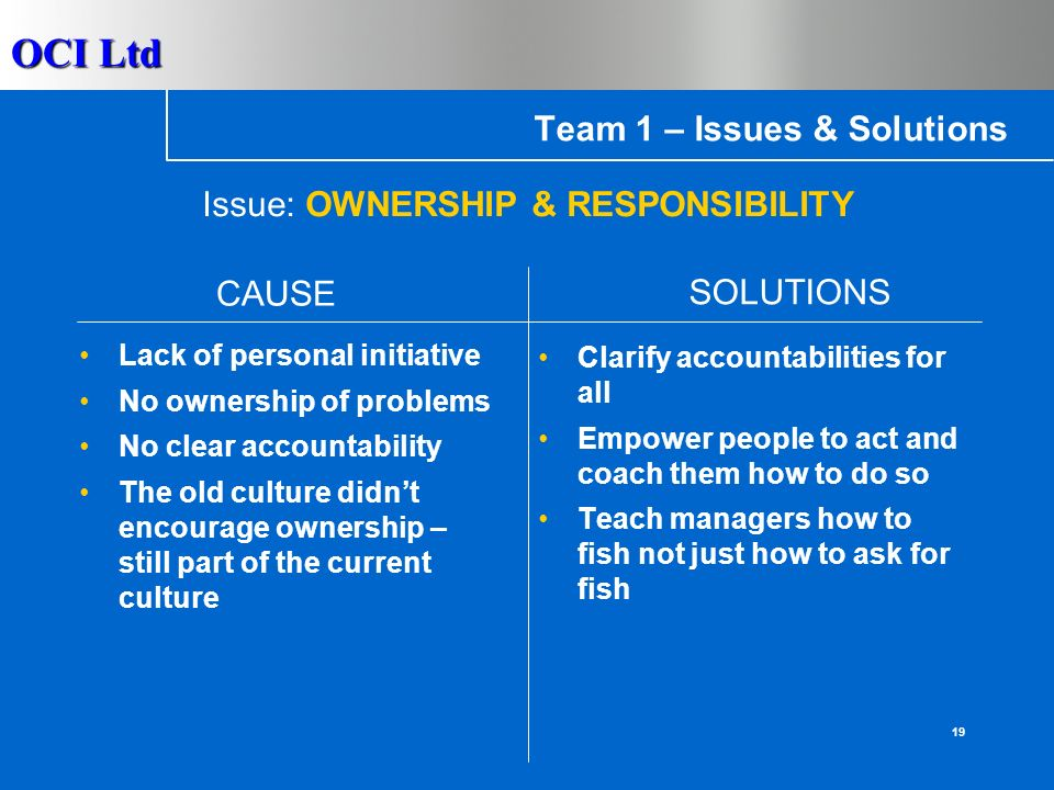OCI Ltd 18 Team 1 – Issues & Solutions Rely on email No common objective Avoid disagreement Get all credit Too many layers and decision makers Language barrier Promote face to face communication More effective use of email Provide clear accountability Simplify the organisation CAUSE SOLUTIONS Issue: COMMUNICATION