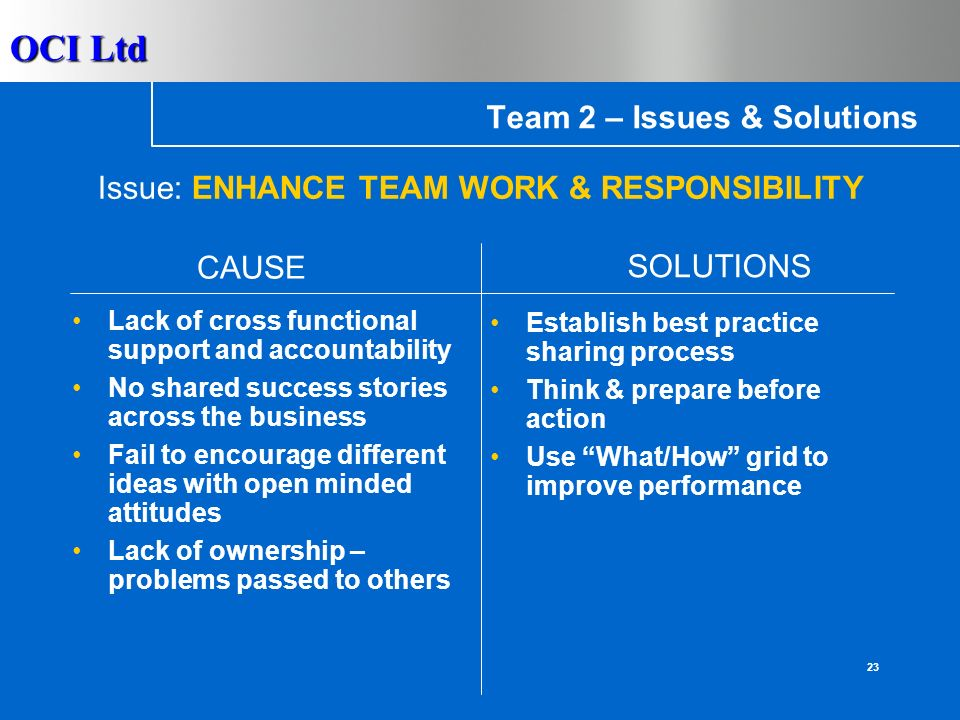 OCI Ltd 22 Team 2 – Issues & Solutions Poor communications across the business Communication poor between production and purchasing teams Jump to conclusions too easily based on personal opinions Focus specifically on team development Business Development team to work more closely with others CAUSE SOLUTIONS Issue: IMPROVE COMMUNICATION