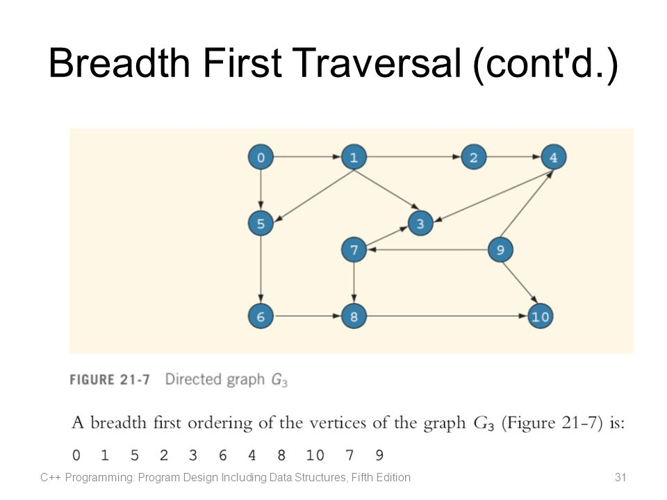 Breadth First Traversal (cont'd.) C++ Programming: Program Design Including Data Structures, Fifth Edition31