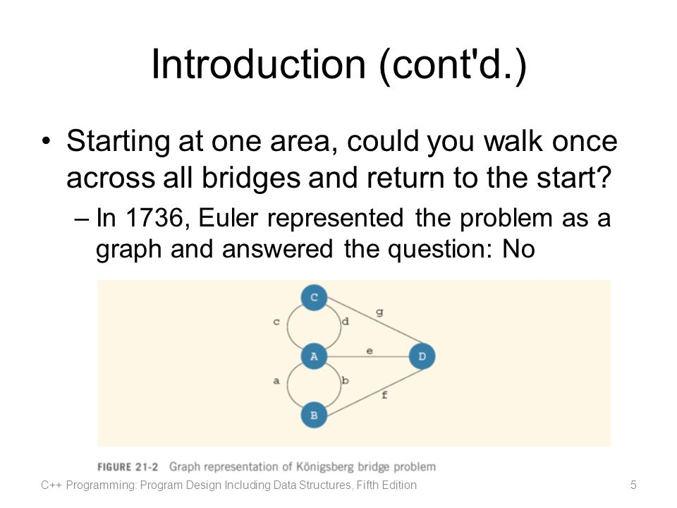 Introduction (cont d.) Over the past 200 years, graph theory has been applied to a variety of problems Graphs are used to model electrical circuits, chemical compounds, highway maps, etc.