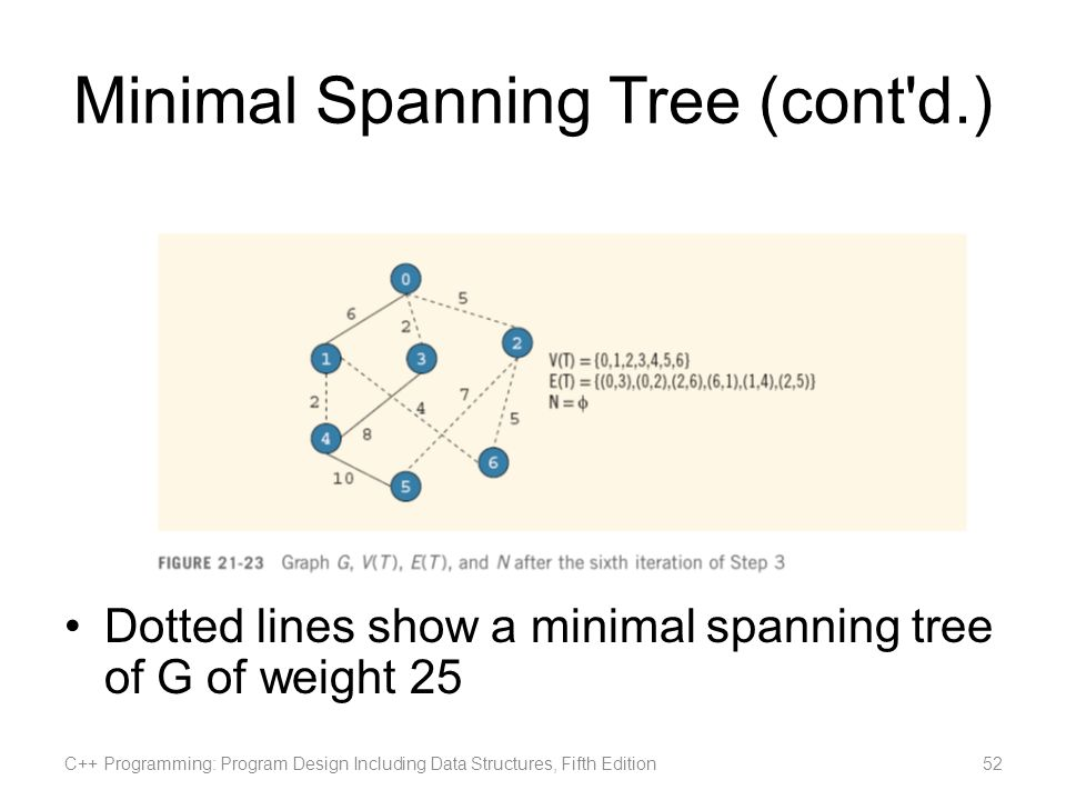 Minimal Spanning Tree (cont'd.) Dotted lines show a minimal spanning tree of G of weight 25 C++ Programming: Program Design Including Data Structures,