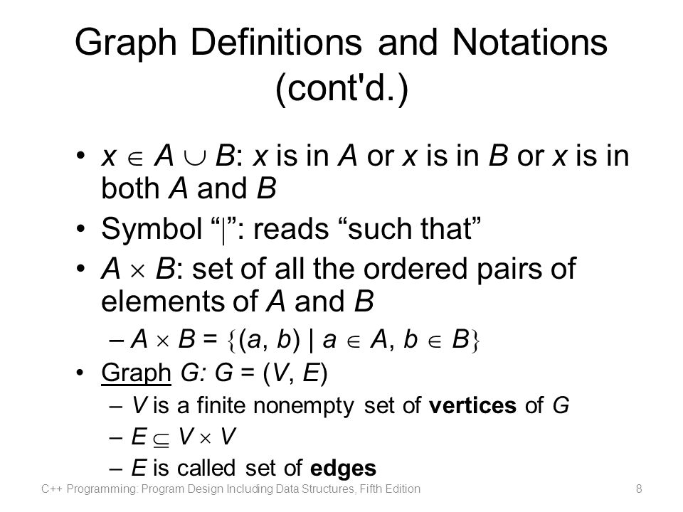 Graph Definitions and Notations (cont d.) Directed graph or digraph: elements of E(G) are ordered pairs Undirected graph: elements not ordered pairs If (u, v) is an edge in a directed graph –Origin: u –Destination: v Subgraph H of G: if V(H) V(G) and E(H) E(G) C++ Programming: Program Design Including Data Structures, Fifth Edition9