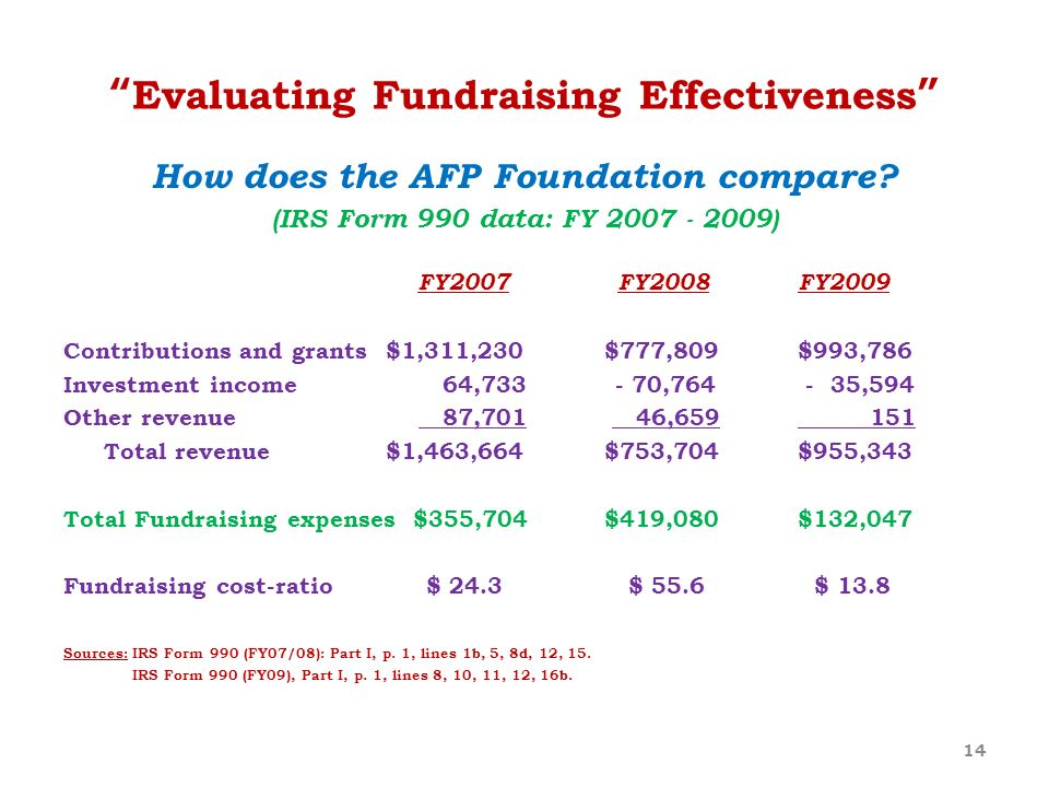 Evaluating Fundraising Effectiveness How does the AFP Foundation compare? (IRS Form 990 data: FY 2007 - 2009) FY2007 FY2008 FY2009 Contributions and g