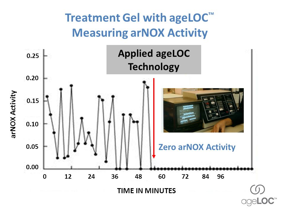 Treatment Gel with ageLOC Measuring arNOX Activity ageLOC ingredient Zero arNOX Activity n Applied ageLOC Technology i 0 12 24 36 48 60 72 84 96 0.00