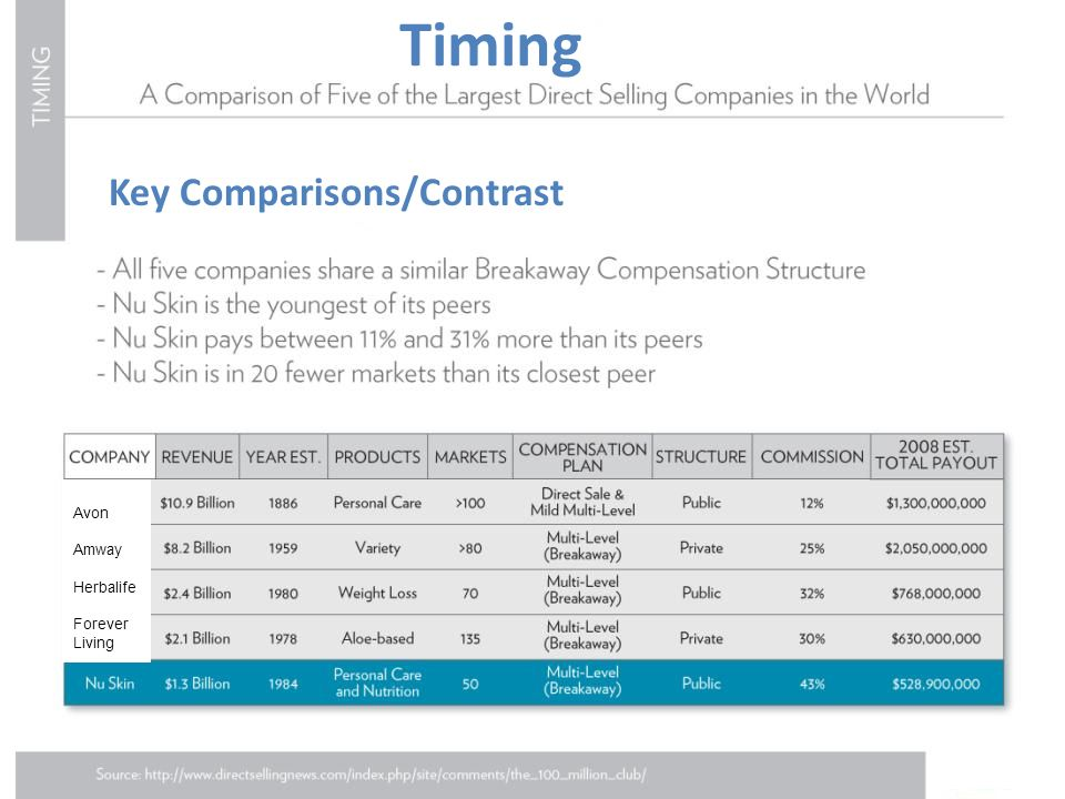 Timing Key Comparisons/Contrast Avon Amway Herbalife Forever Living
