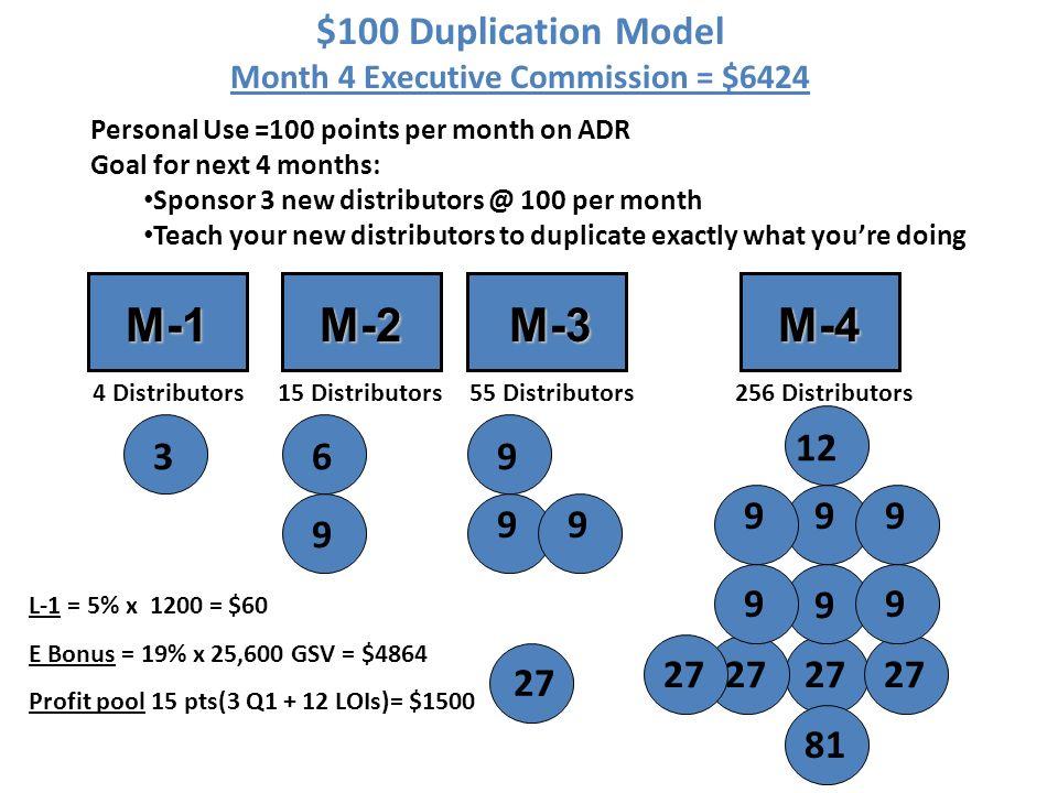 3 M-1 M-2 M-2 M-3 M-3 9 6 9 9 9 27 M-4 9 12 9 27 9 81 9 9 9 27 $100 Duplication Model Month 4 Executive Commission = $6424 4 Distributors 15 Distribut