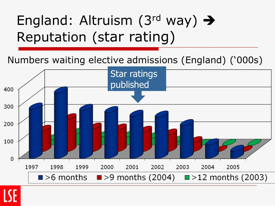 England: Altruism (3 rd way) Reputation (s tar rating) Numbers waiting elective admissions (England) (000s) Star ratings published