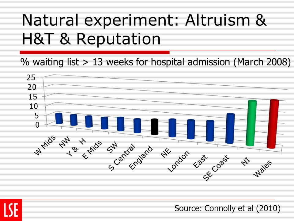 Natural experiment: Altruism & H&T & Reputation Source: Connolly et al (2010) % waiting list > 13 weeks for hospital admission (March 2008)