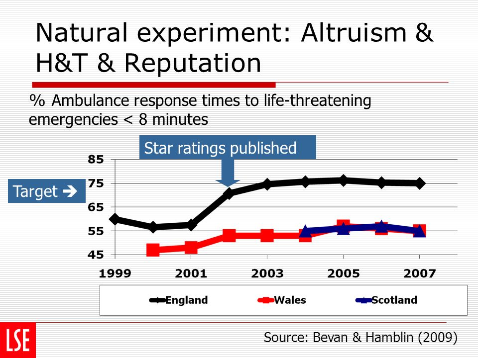 Natural experiment: Altruism & H&T & Reputation Star ratings published Target Source: Bevan & Hamblin (2009) % Ambulance response times to life-threatening emergencies < 8 minutes