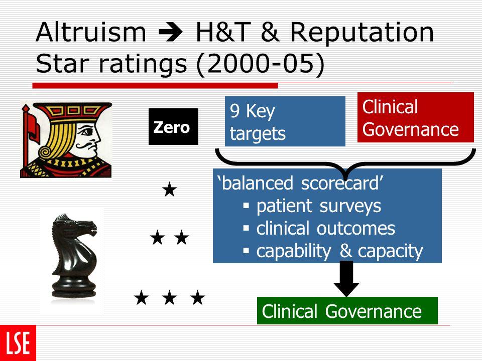 Altruism H&T & Reputation Star ratings (2000-05) 9 Key targets balanced scorecard patient surveys clinical outcomes capability & capacity Zero Clinica