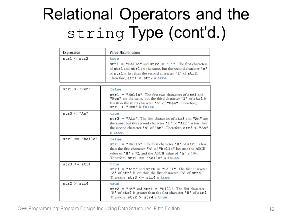 Relational Operators and the string Type (cont'd.) C++ Programming: Program Design Including Data Structures, Fifth Edition 12