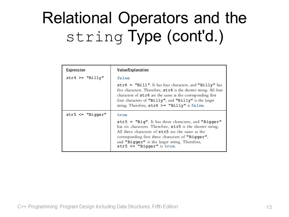 Relational Operators and the string Type (cont'd.) C++ Programming: Program Design Including Data Structures, Fifth Edition 13