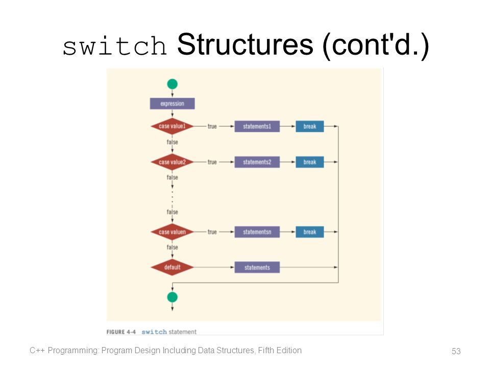 switch Structures (cont'd.) C++ Programming: Program Design Including Data Structures, Fifth Edition 53