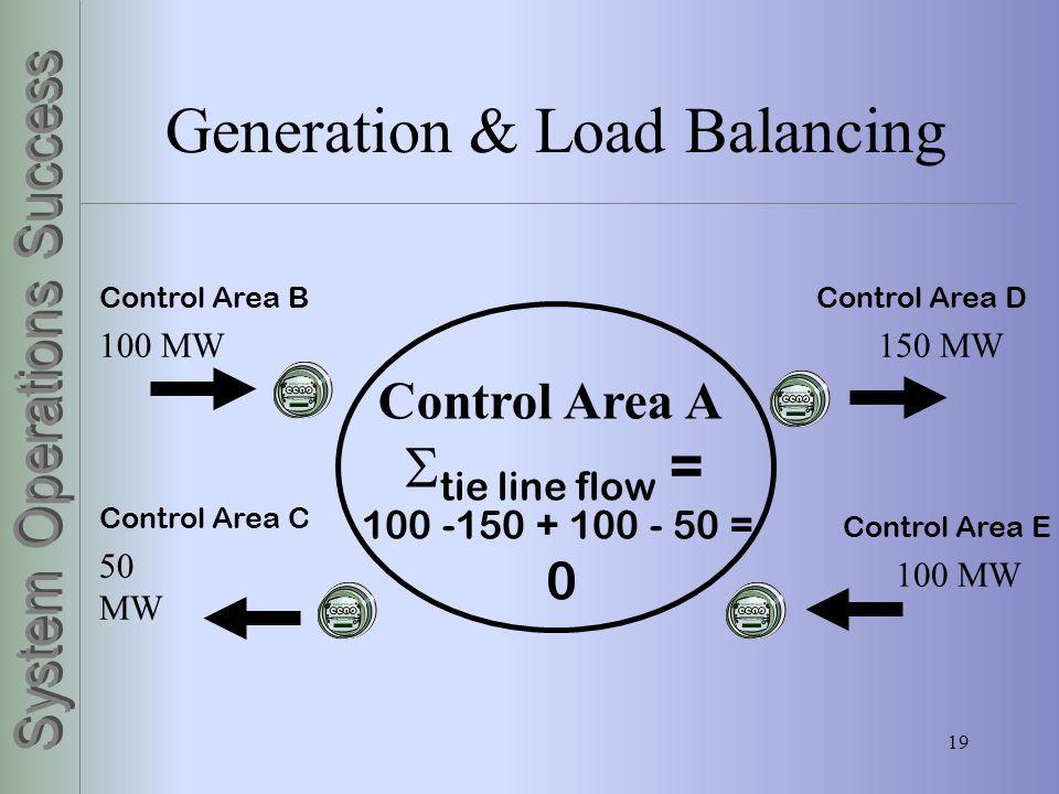 19 Generation & Load Balancing Control Area A tie line flow = 100 -150 + 100 - 50 = 0 100 MW150 MW 50 MW 100 MW Control Area D Control Area C Control