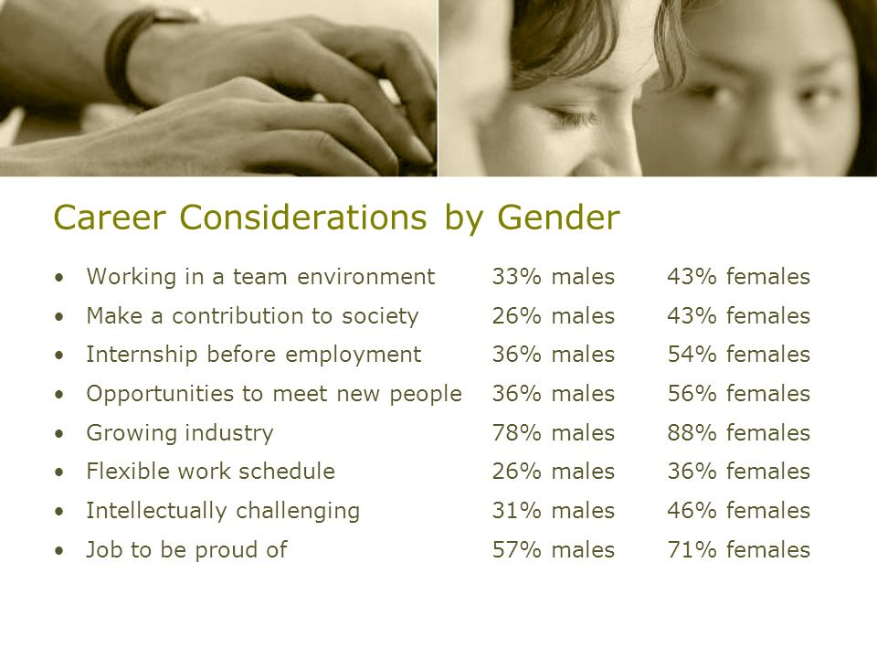 Career Considerations by Gender Working in a team environment33% males 43% females Make a contribution to society26% males43% females Internship befor