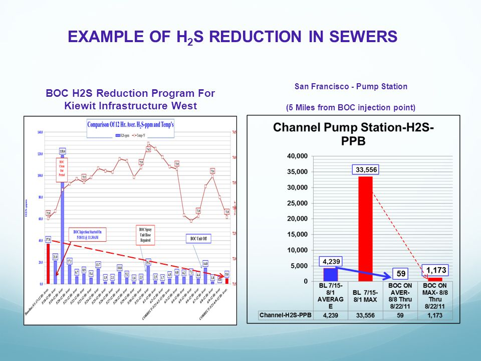 EXAMPLE OF H 2 S REDUCTION IN SEWERS BOC H2S Reduction Program For Kiewit Infrastructure West San Francisco - Pump Station (5 Miles from BOC injection point)