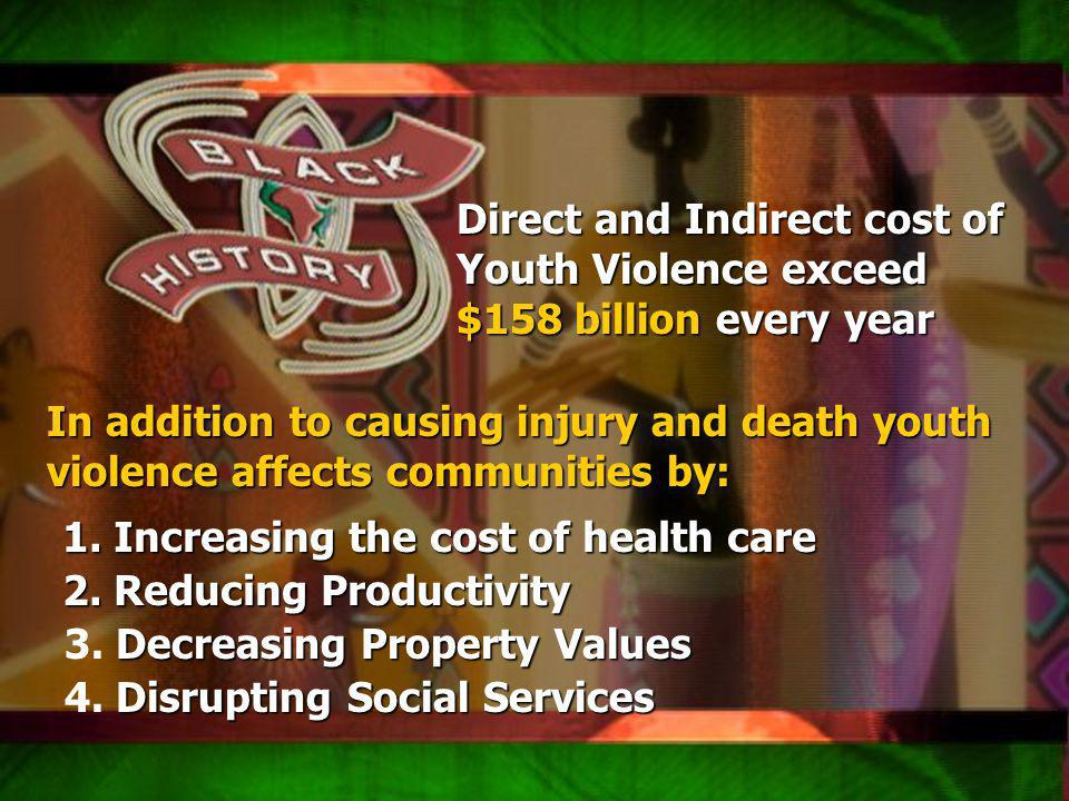 Qsxa z Direct and Indirect cost of Youth Violence exceed $158 billion every year In addition to causing injury and death youth violence affects communities by: 1.