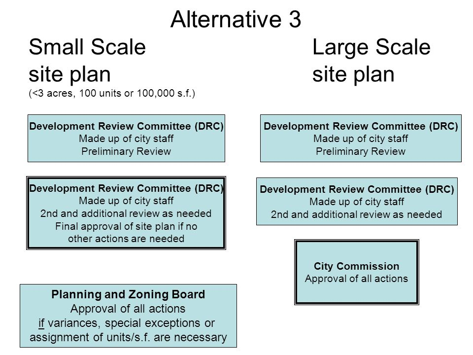 Alternative 3 Small ScaleLarge Scale site plansite plan (<3 acres, 100 units or 100,000 s.f.) Development Review Committee (DRC) Made up of city staff Preliminary Review Development Review Committee (DRC) Made up of city staff Preliminary Review Development Review Committee (DRC) Made up of city staff 2nd and additional review as needed Final approval of site plan if no other actions are needed Planning and Zoning Board Approval of all actions if variances, special exceptions or assignment of units/s.f.